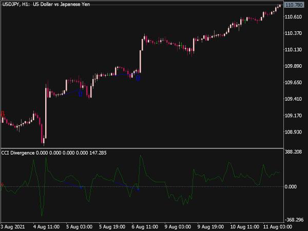 CCI Divergence Indicator for MT5