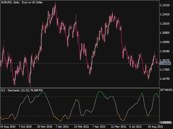 CCI Stochastic Indicator for MT5