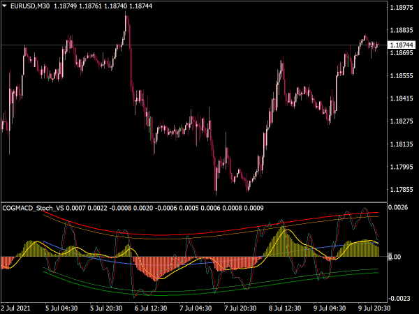 COG MACD Stochastic Indicator for MT4