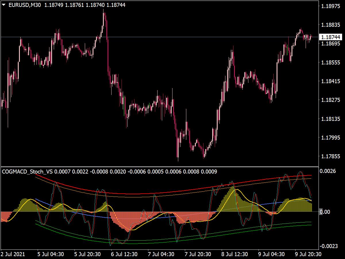COG MACD Stochastic Indicator