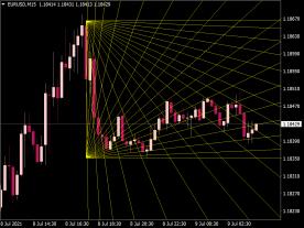 Gann Fibonacci Indicator
