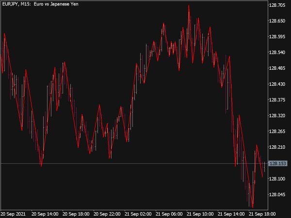 Gann Swing Indicator for MT5