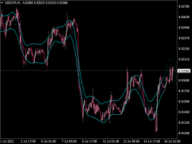 Hurst Channel Indicator