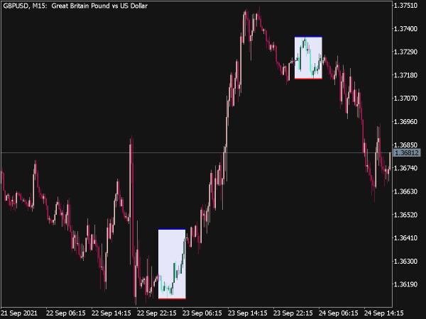 i-Any Range Cld Indicator for MT5