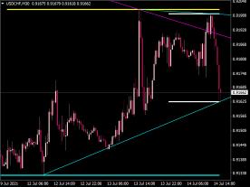 Max Min Trend Lines Indicator