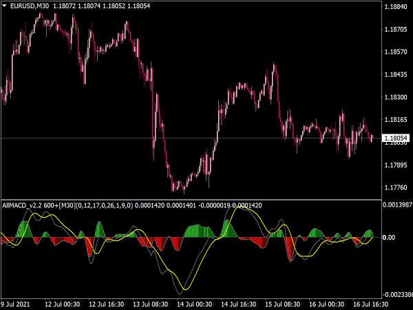 All MACD Indicator for MT4