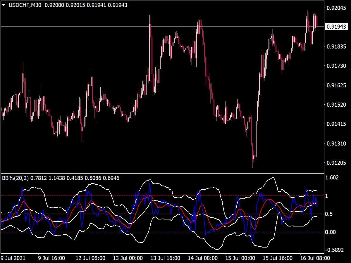 Bollinger Bands (BB Separate Window)