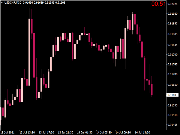 Candle Countdown Indicator for MT4