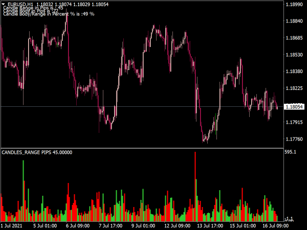 Candle Range Indicator for MT4