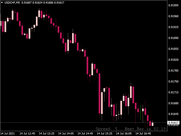 Candle Time & Spread Indicator for MT4
