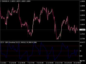 CCI Smoothed Indicator
