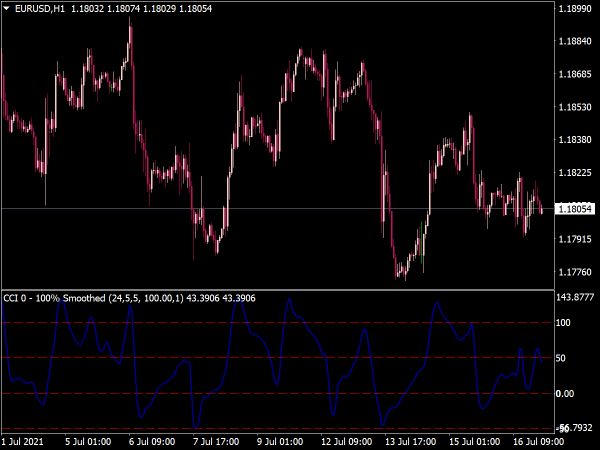 CCI Smoothed Indicator for MT4