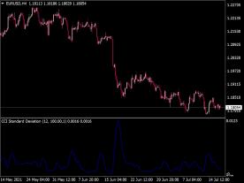 CCI Standard Deviation Indicator