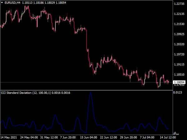 CCI Standard Deviation Indicator for MT4