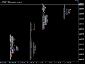 Day Trader Market in Profile
