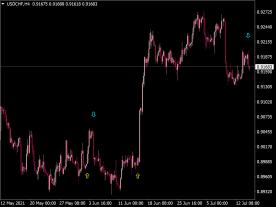 EMA Cross RSI Trend Spotter Arrows