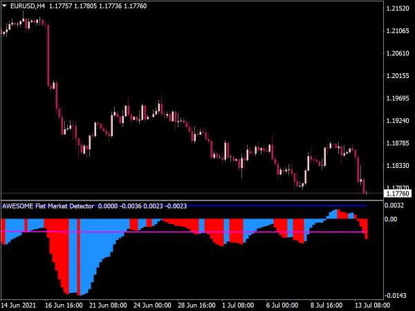 Flat Market Indicator for MT4
