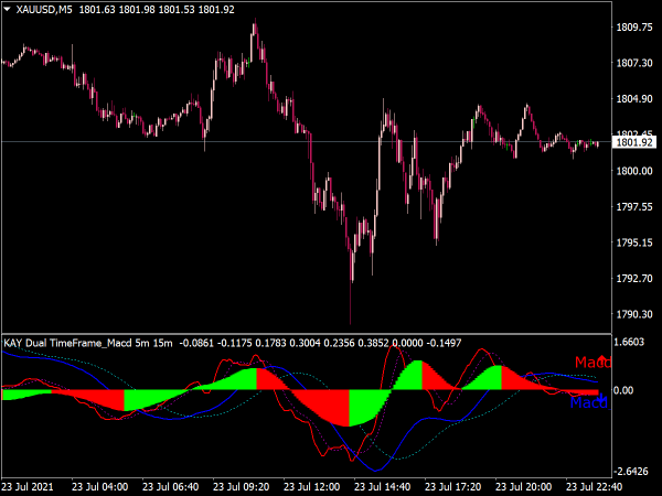 MACD Dual Time Frame Arrows Indicator for MT4