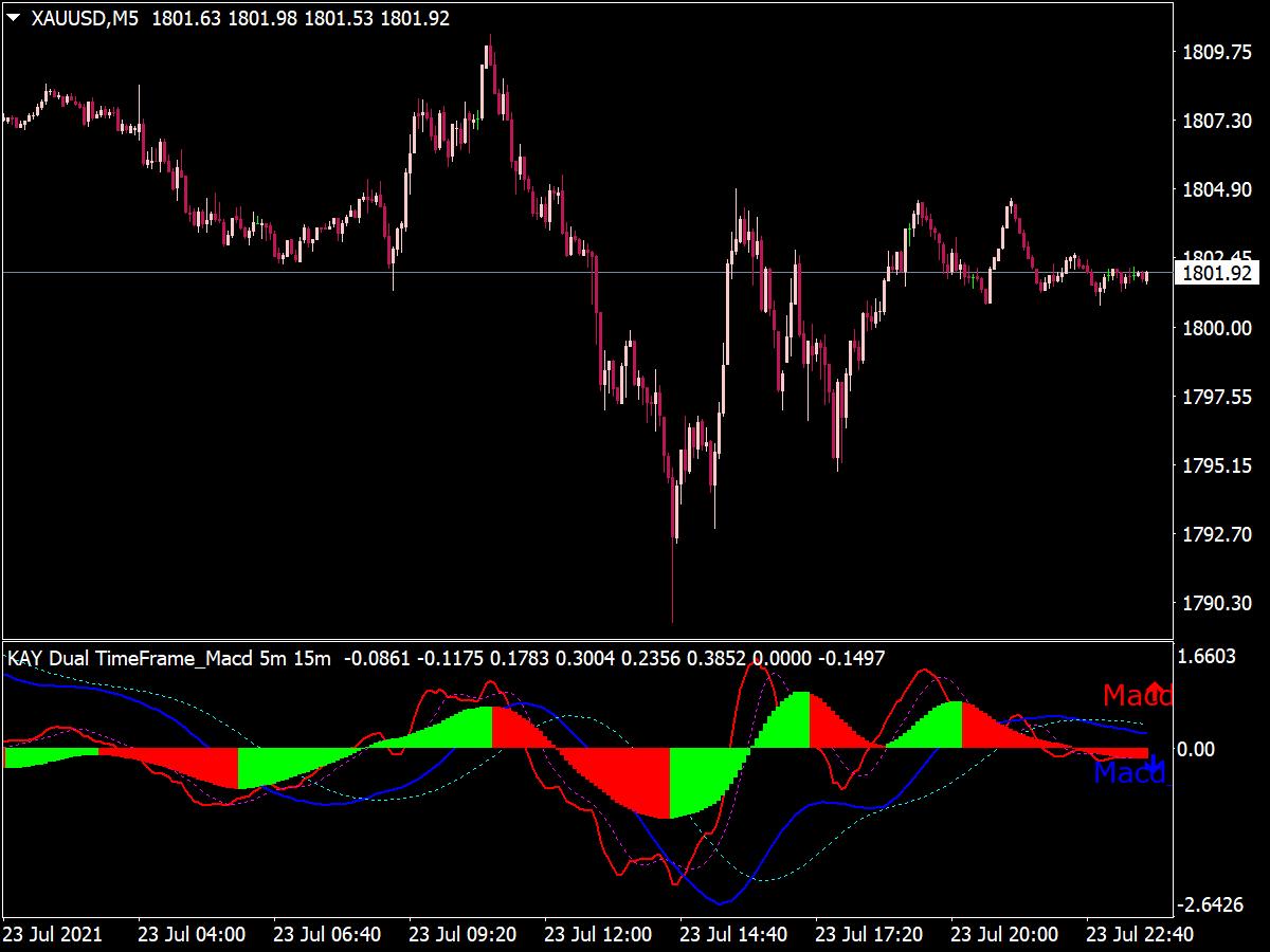 MACD Dual Time Frame Arrows Indicator