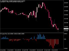 PZ Lopez Flow Indicator