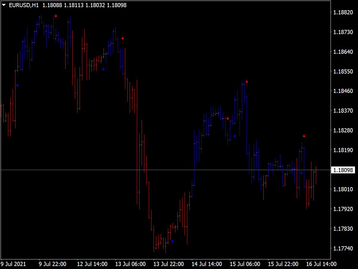 RMO Signals on Chart Indicator