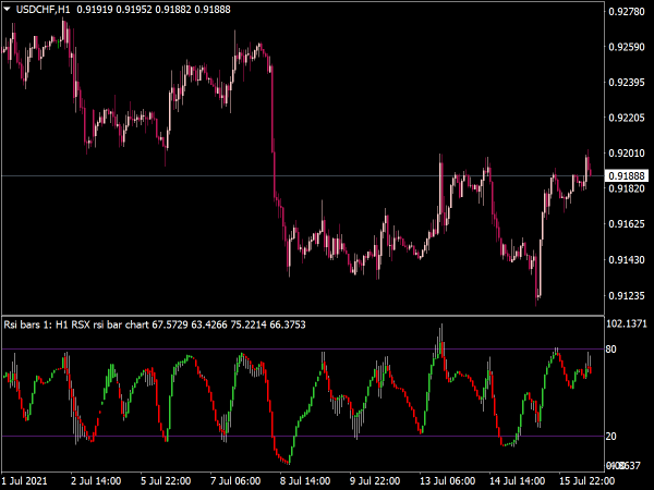 RSX RSI Bar Chart Indicator for MT4