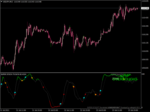 Super Stochastic Indicator for MT4