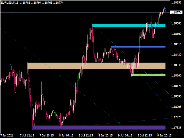 Support and Resistance Zones & Trend Lines for MT4