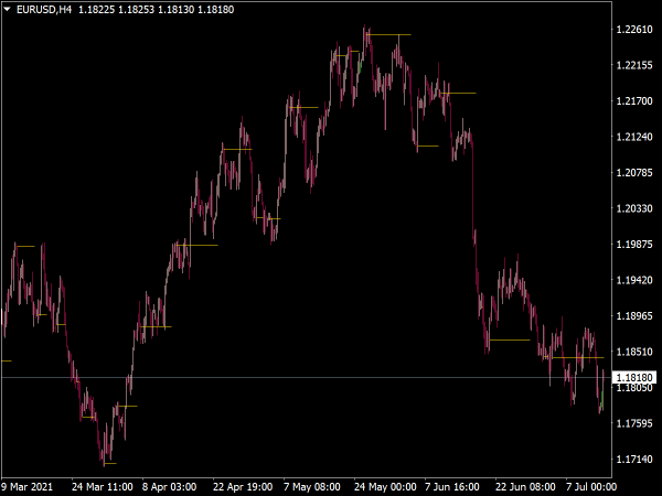 Trend Shelves Indicator for MT4