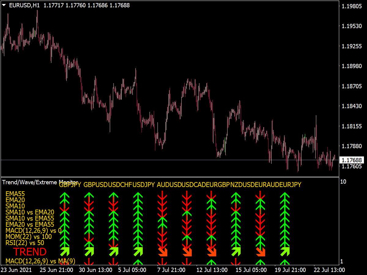 Trend Wave Extreme Dashboard Indicator