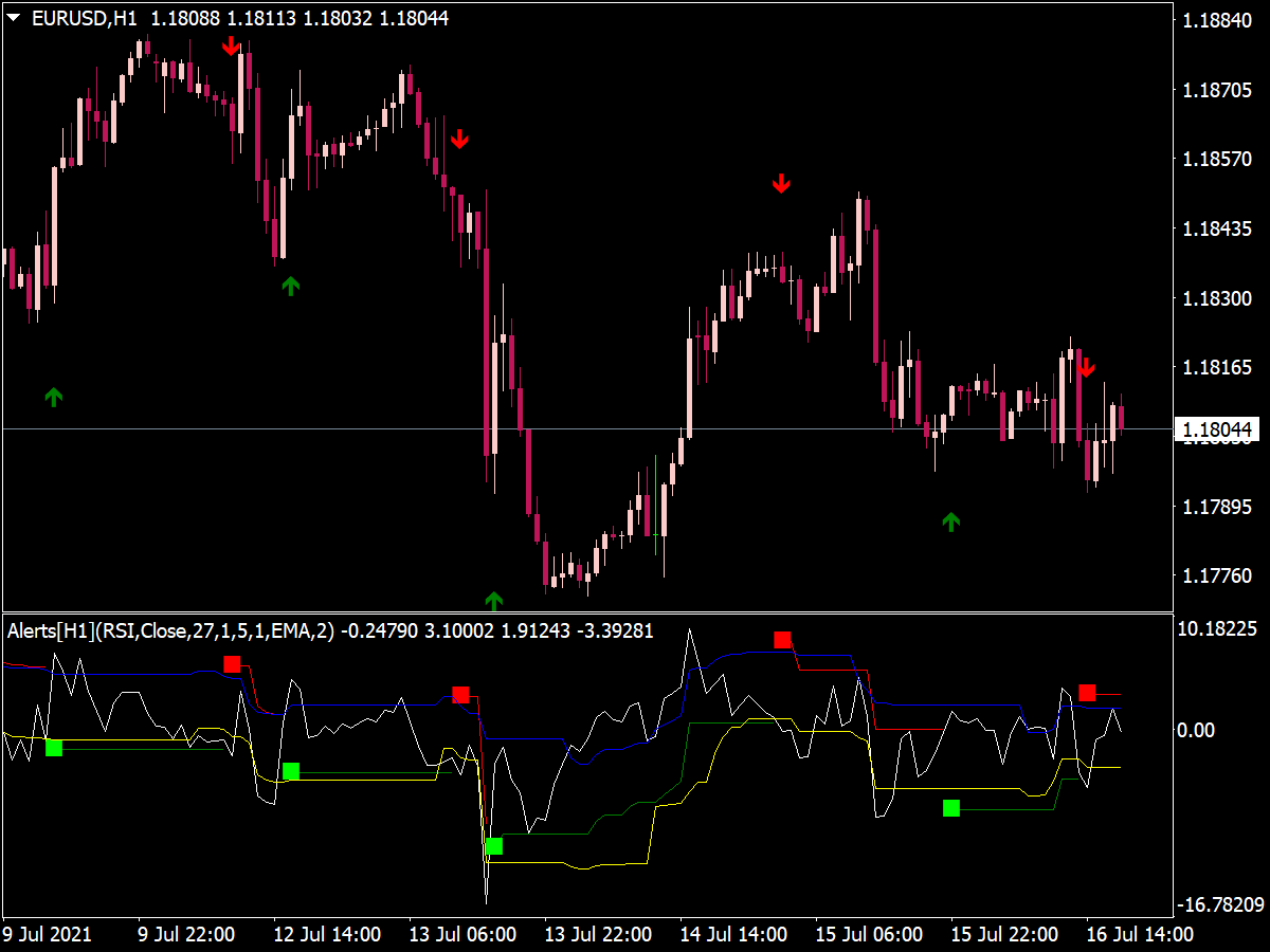 Up Down Trend Arrows Indicator