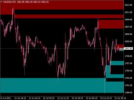 WPR Up Down Levels Indicator