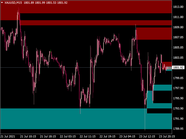 WPR Up Down Levels Indicator for MT4