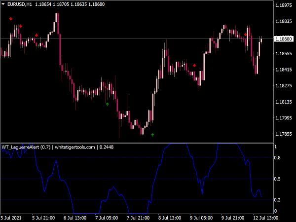 WT Laguerre Alert Indicator for MT4