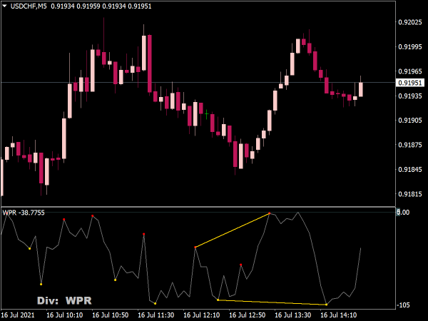 Multiple Indicators Divergence for MT4