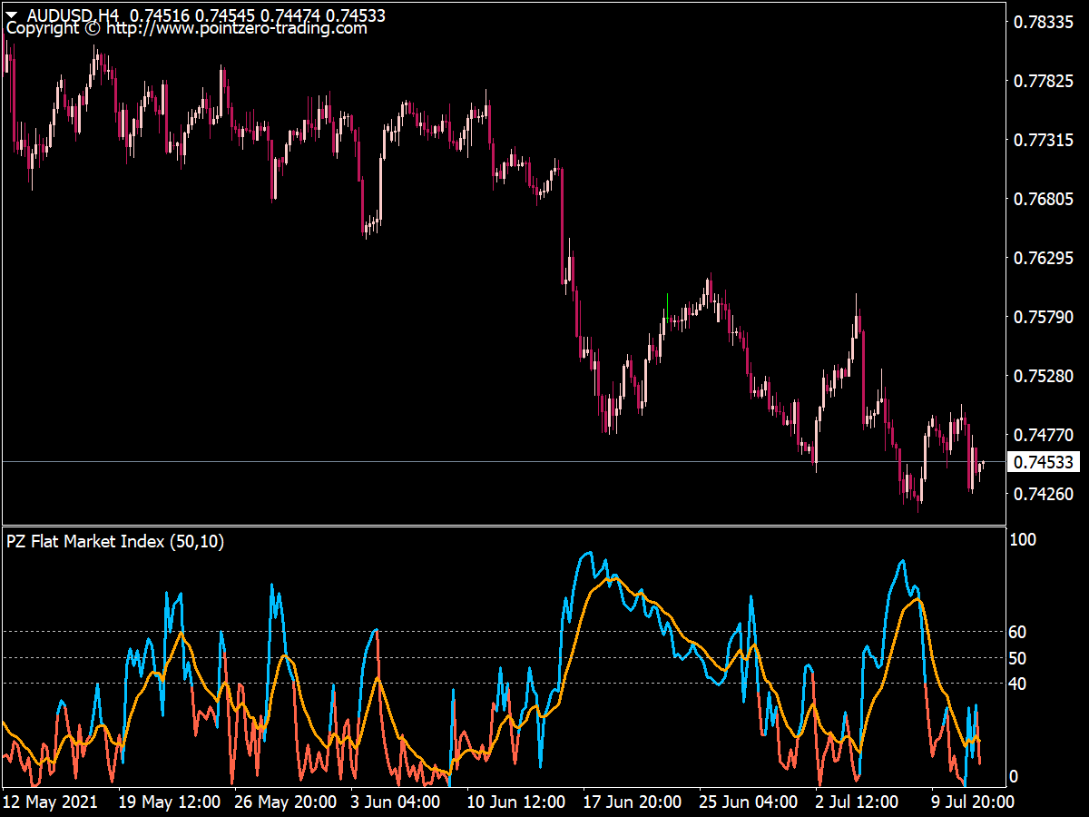 PZ Flat Market Index
