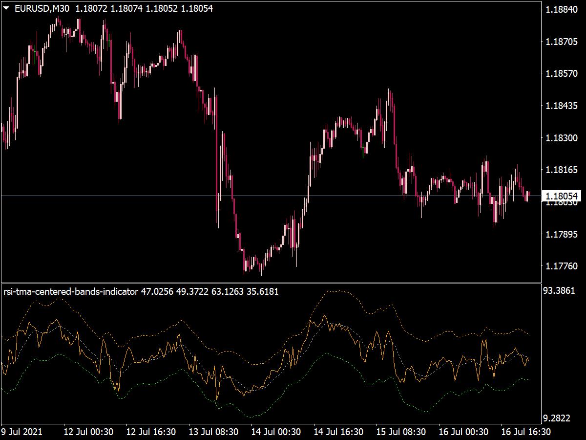 RSI TMA Centered Bands Indicator