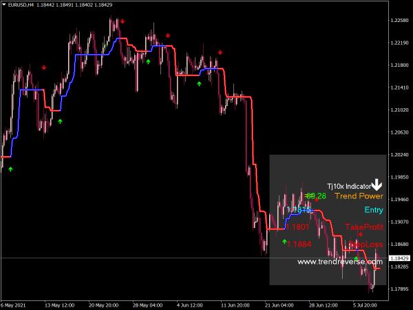Tj10X Indicator for MT4