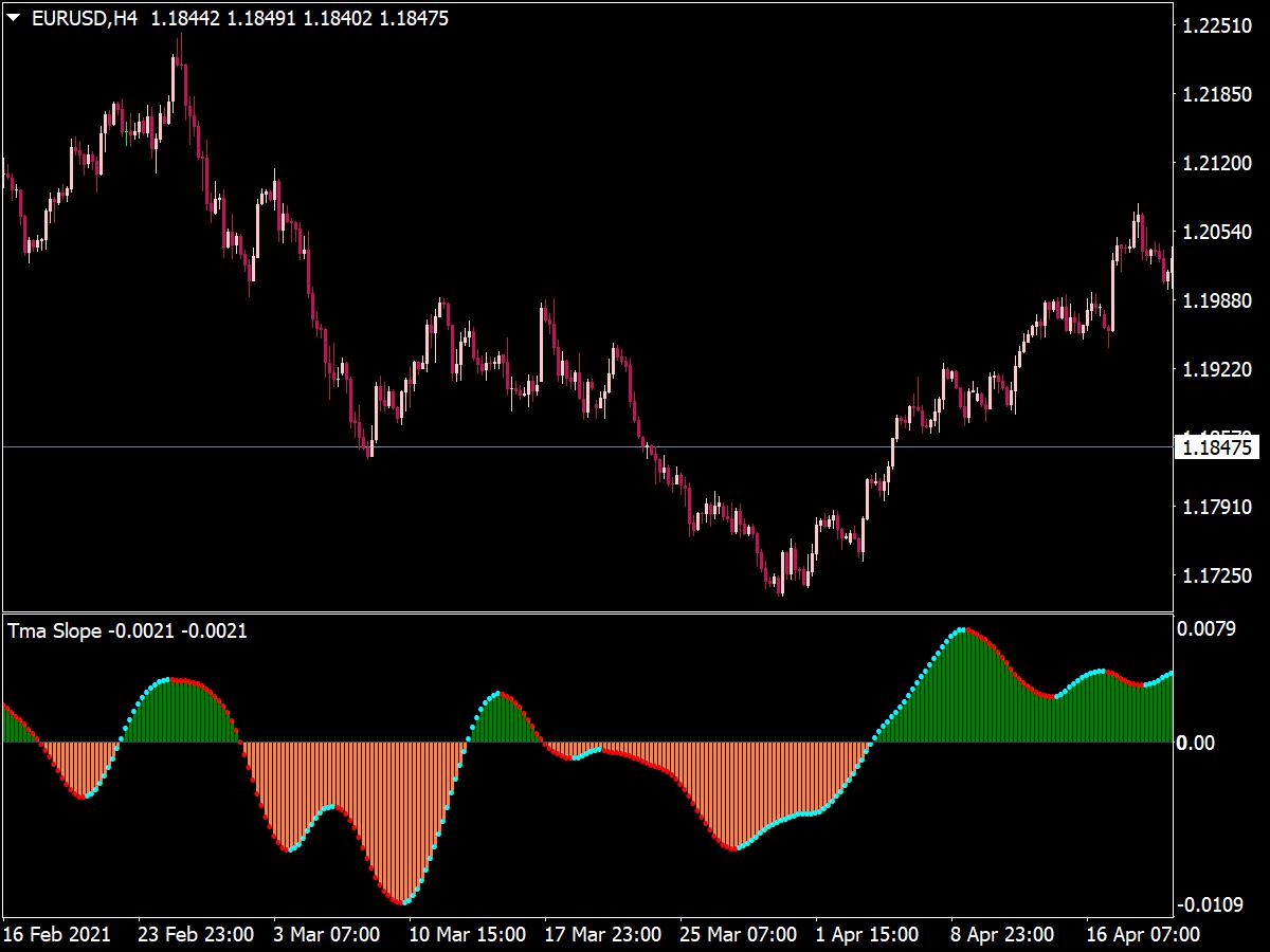 TMA Slope NRP Alerts MTF Indicator
