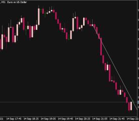 Trend Line Alert V2 Indicator