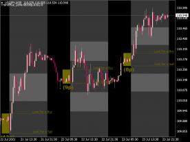 Trend Plus Breakout Zone Indicator