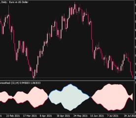 Vortex Smoothed Indicator