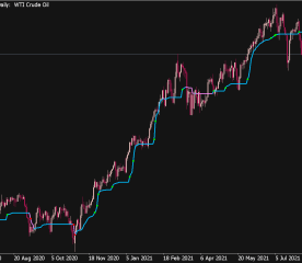 Adaptive Market Level StDev