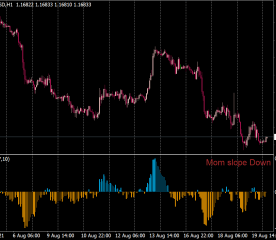 Anchored Momentum Indicator