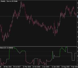 Aroon Oscillator Line Indicator
