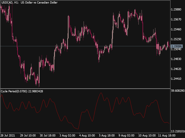 Cycle Period Indicator for MT5