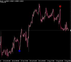 Indikator Forex 96