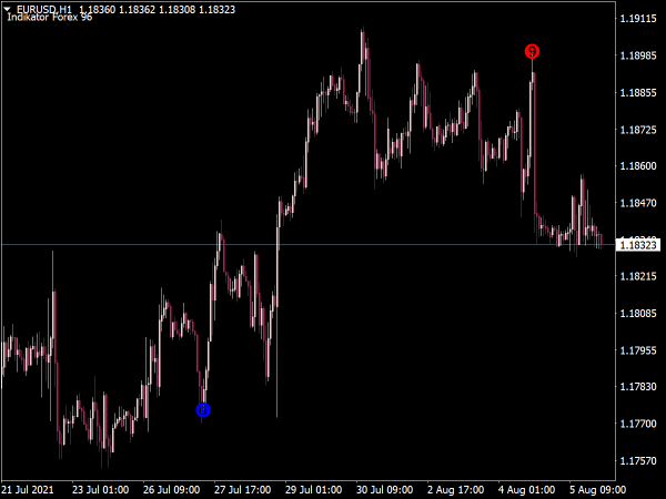 Indikator Forex 96 for MT4