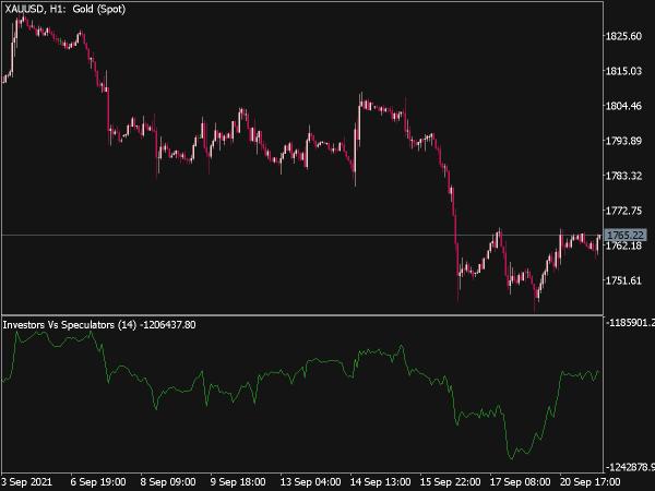 Investors vs. Speculators Indicator for MT5