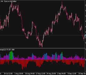 Max Min Range Indicator